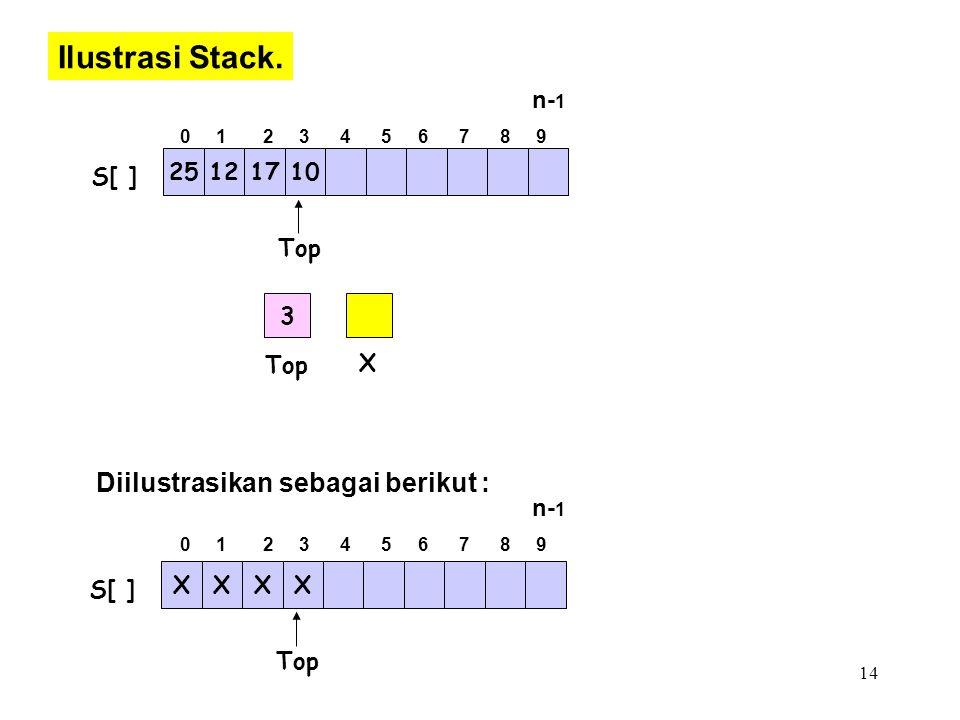 Ilustrasi Stack. Diilustrasikan sebagai berikut : n-1 25 12 17 10 S[ ]
